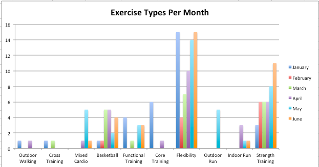a713178d5 This last data set is my favorite because it shows, in a given month, how  many different types of exercise workouts I did. My fitness regimen is  primarily ...