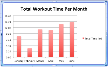 fa7823e14 What were the average hours per month that I worked out? As said above,  this aligns with my average calorie burns (obviously). Another reason why I  want to ...